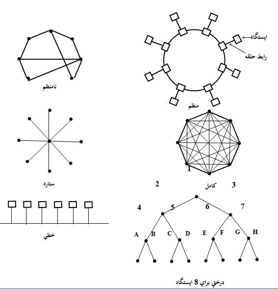 شبکه ها